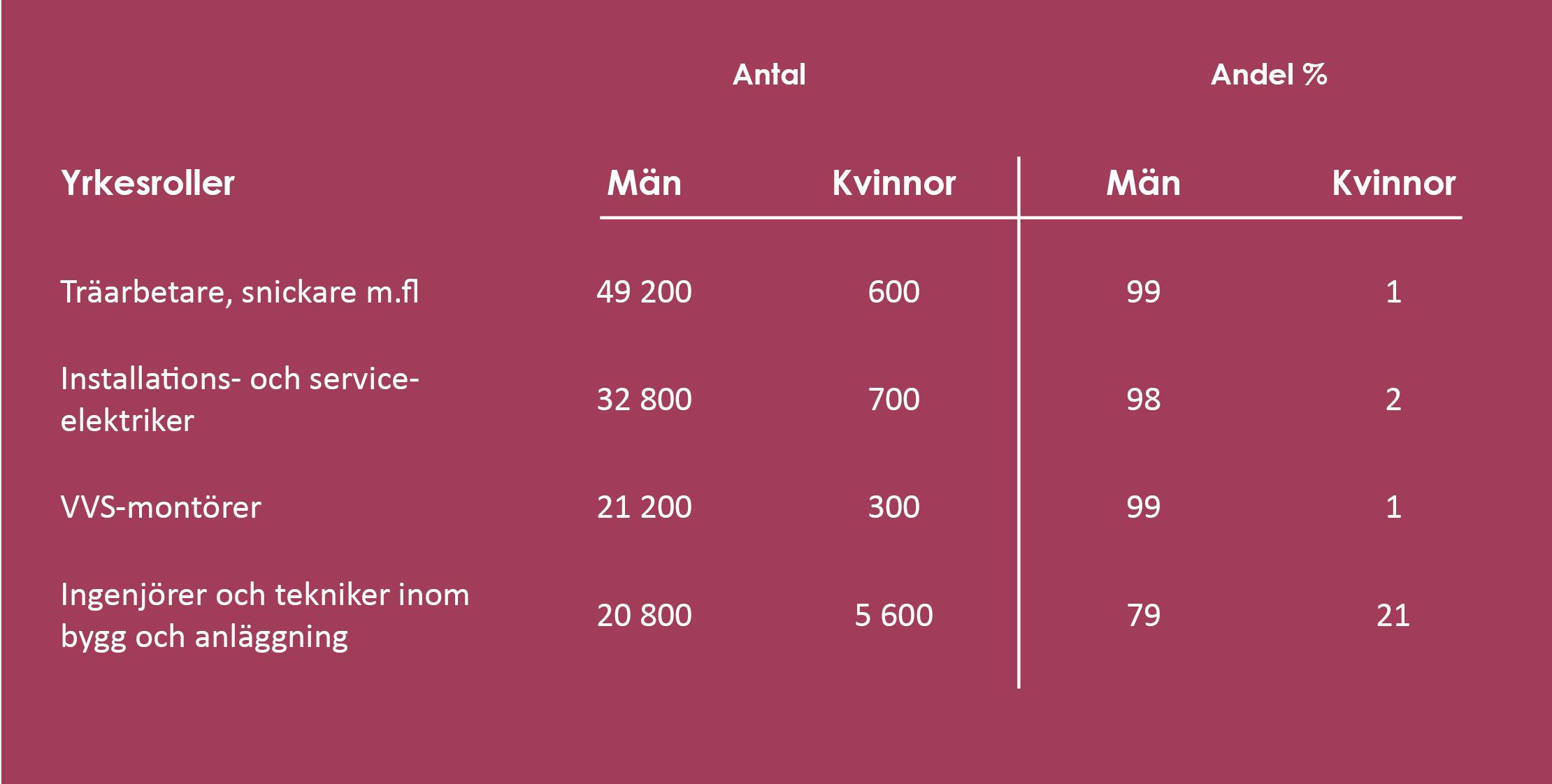 Statistik kön ytkesroller